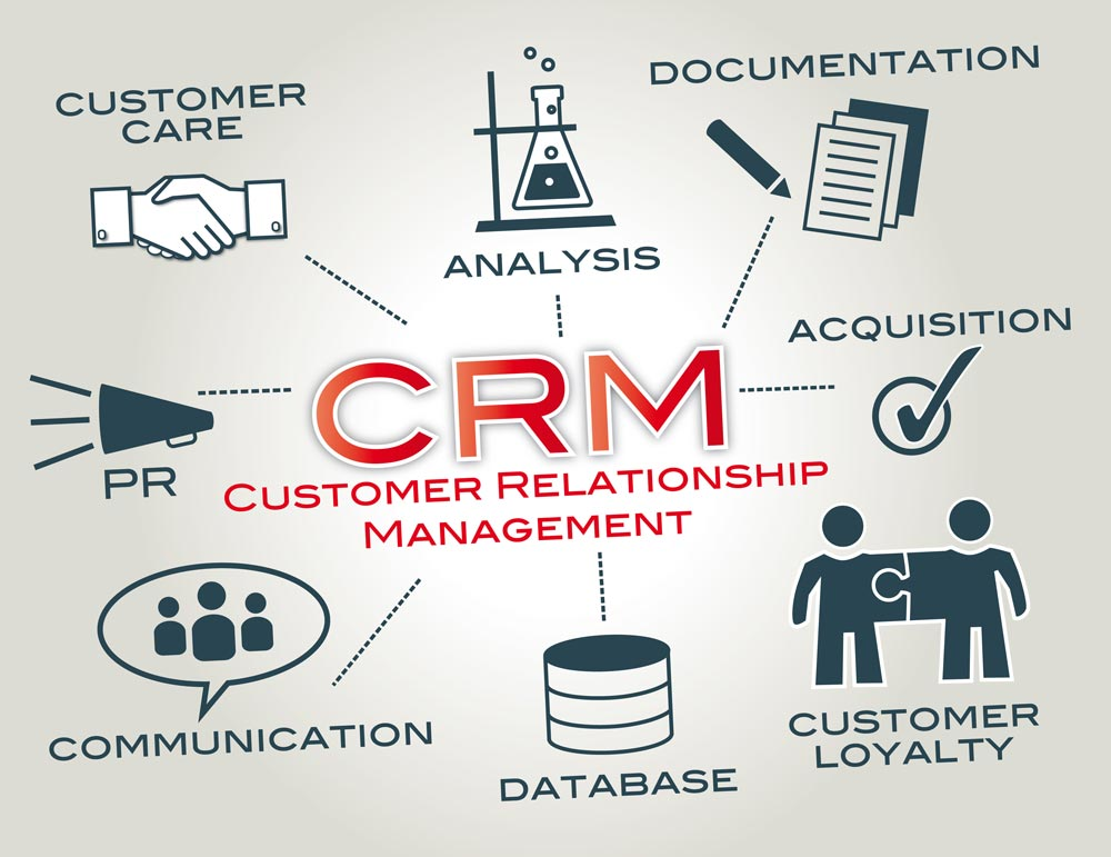 Lợi ích của phân mềm quản lý và chăm sóc khách hàng