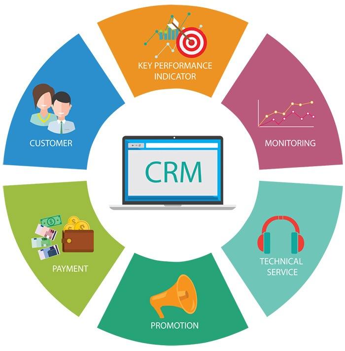 Chức năng hệ thống CRM