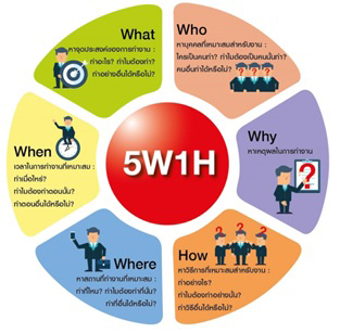 Content-5w-1h